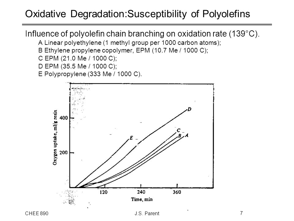 Oxidative Degradation:Susceptibility of Polyolefins