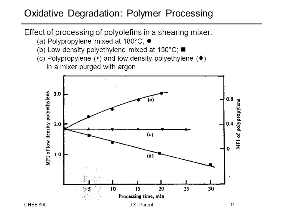 Oxidative Degradation: Polymer Processing