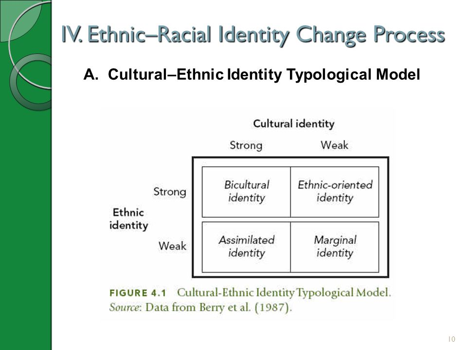 IV. Ethnic–Racial Identity Change Process