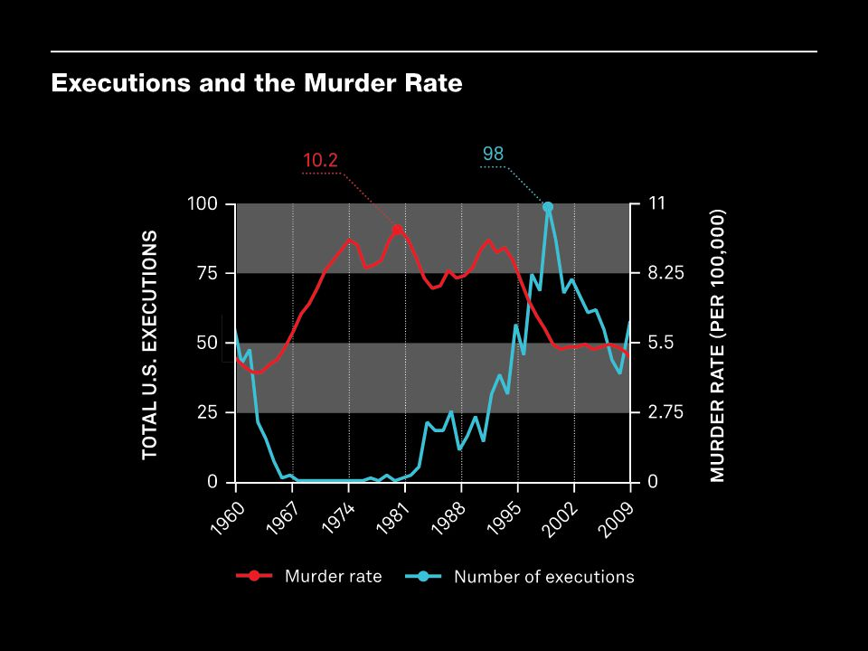 Over time, there is a reasonably strong negative relationship between the annual number of executions and the murder rate (-0.59 for the years 1960–2009). Murder rates in the United States began to rise dramatically around 1967 and remained substantially above rates observed in the early 1960s until the mid-1990s. The sharp rise in violent crime and its later decline correspond to periods of declining and then increasing use of the death penalty. This aggregate correlation supports claims that the use of the death penalty deters potential murders.