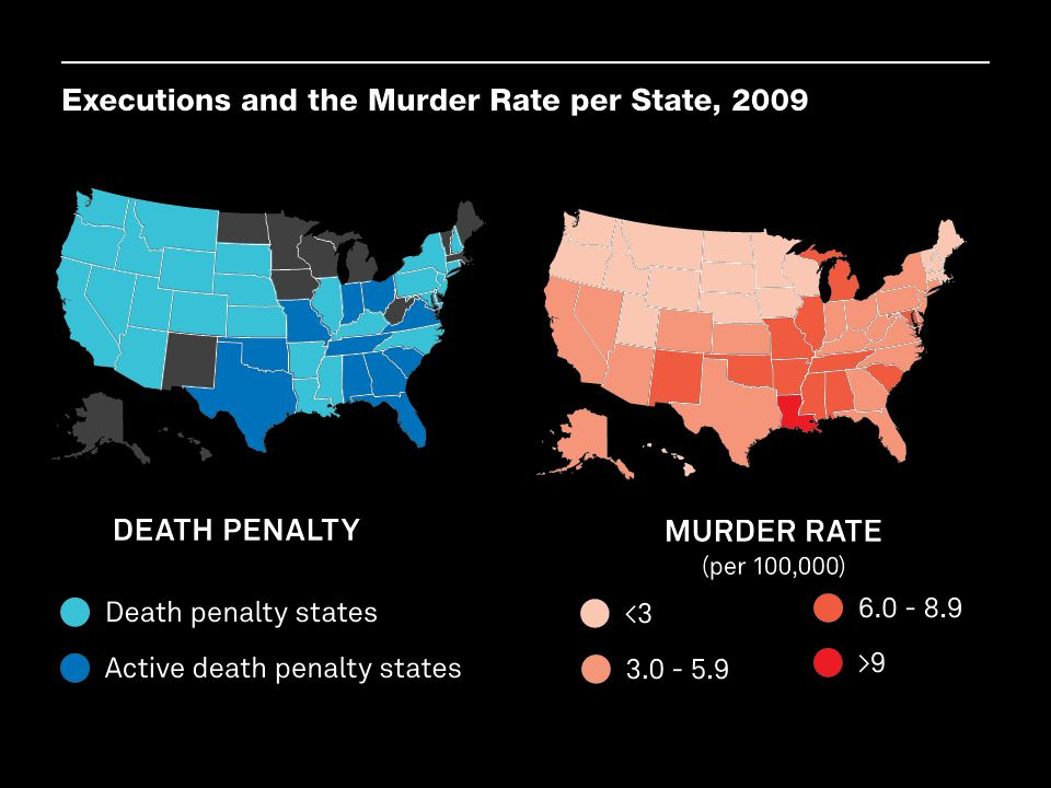 Across states, the relationship between the use of the death penalty and murder rates provides little evidence of a deterrent effect. In 2009, the murder rate in the 14 states that had abolished the death penalty completely was 4.5. Among the death-penalty states, the murder rate averaged 4.7. And, in the 11 states that conducted at least one execution, the murder rate averaged 5.77. The 2009 data pattern is typical, which challenges the idea that criminals are deterred from committing murder by the availability of the death penalty.