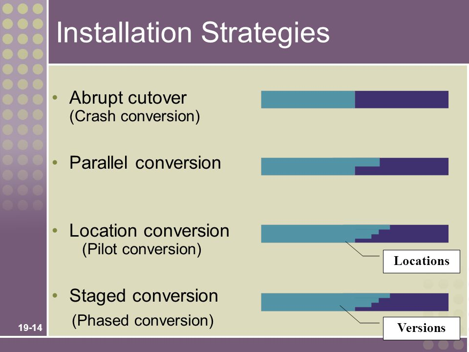 Installation Strategies