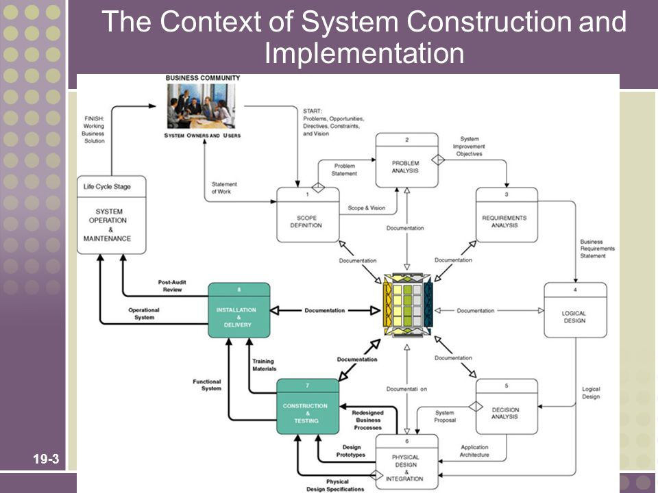 The Context of System Construction and Implementation