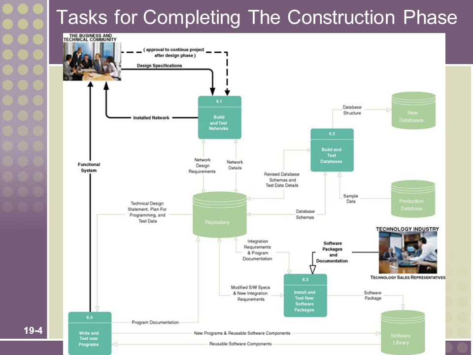 Tasks for Completing The Construction Phase