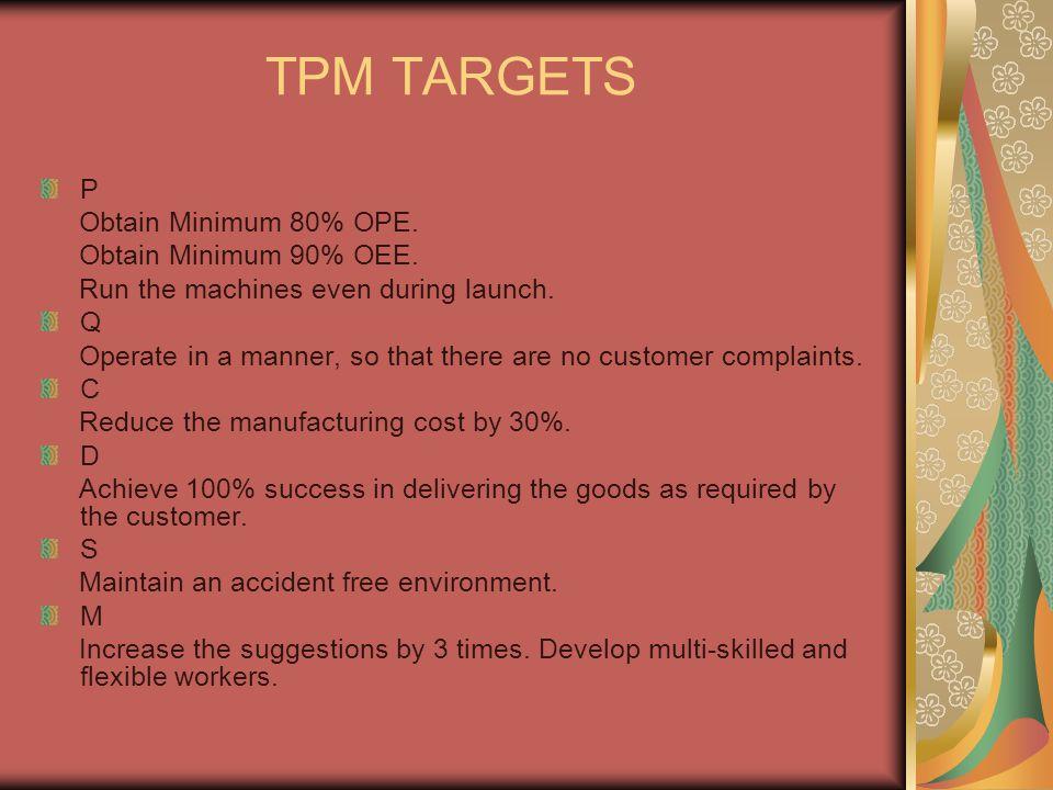 TPM TARGETS P Obtain Minimum 80% OPE. Obtain Minimum 90% OEE.