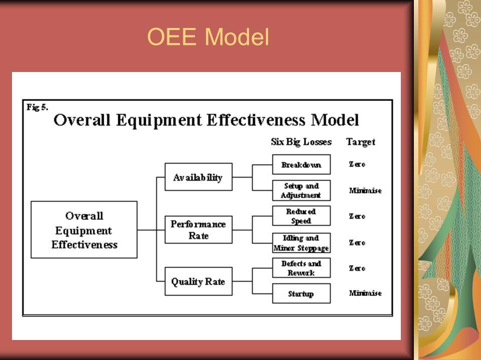 OEE Model