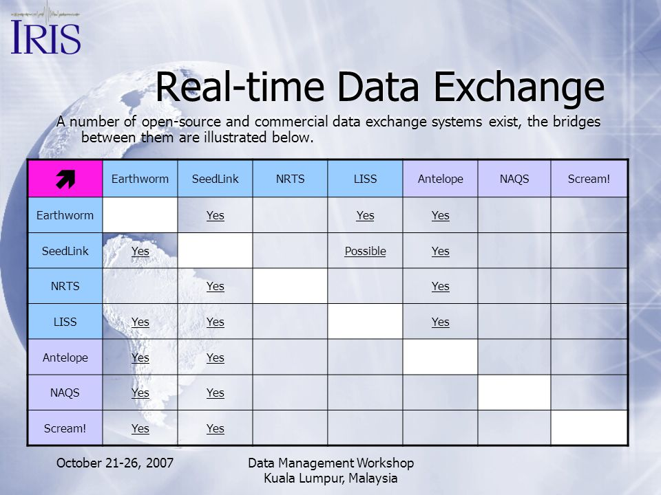 Real-time Data Exchange
