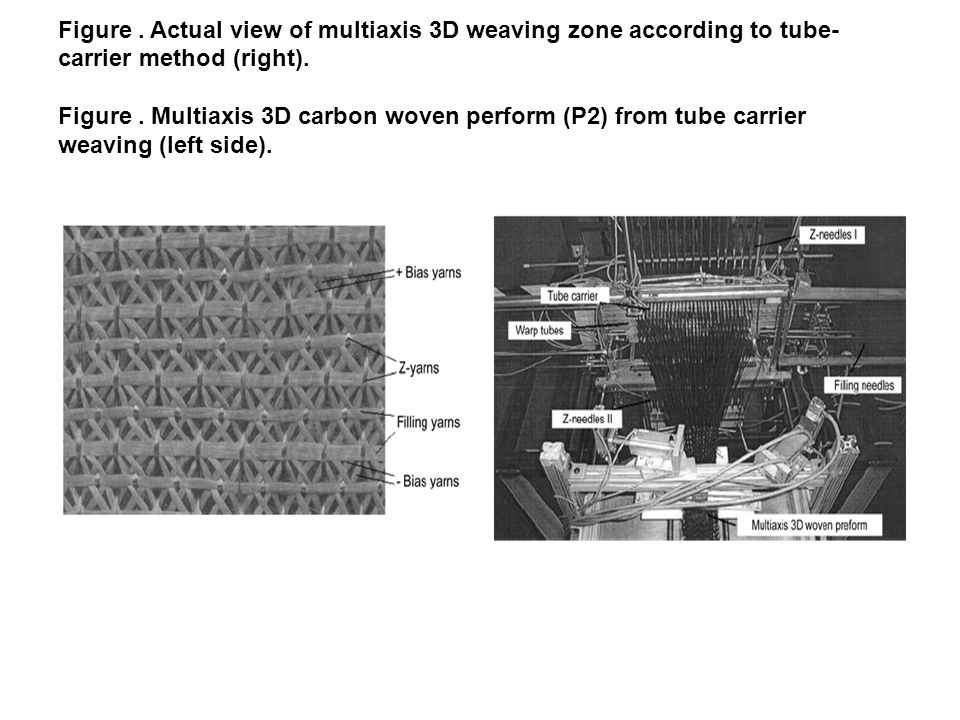 Figure . Actual view of multiaxis 3D weaving zone according to tube-carrier method (right).