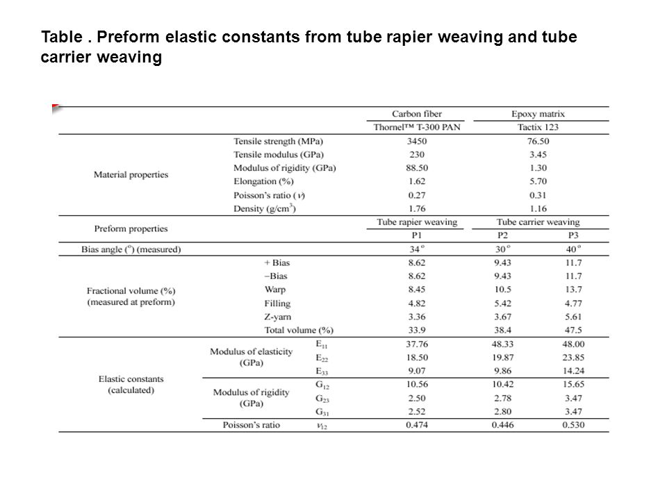 Table . Preform elastic constants from tube rapier weaving and tube carrier weaving
