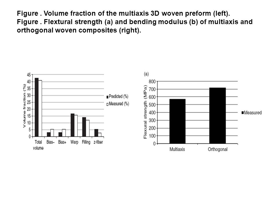 Figure. Volume fraction of the multiaxis 3D woven preform (left)