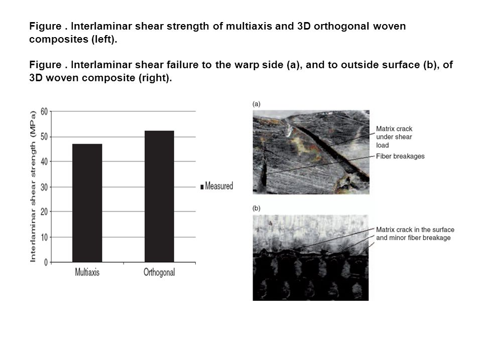 Figure . Interlaminar shear strength of multiaxis and 3D orthogonal woven composites (left).