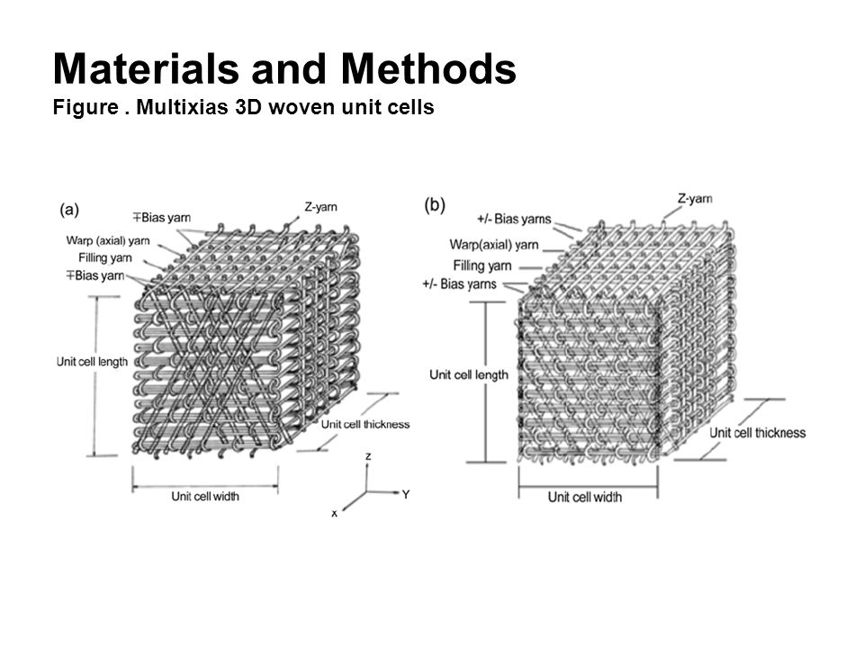 Materials and Methods Figure . Multixias 3D woven unit cells