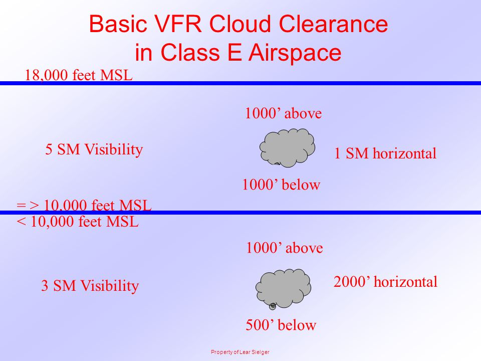 Basic VFR Cloud Clearance in Class E Airspace
