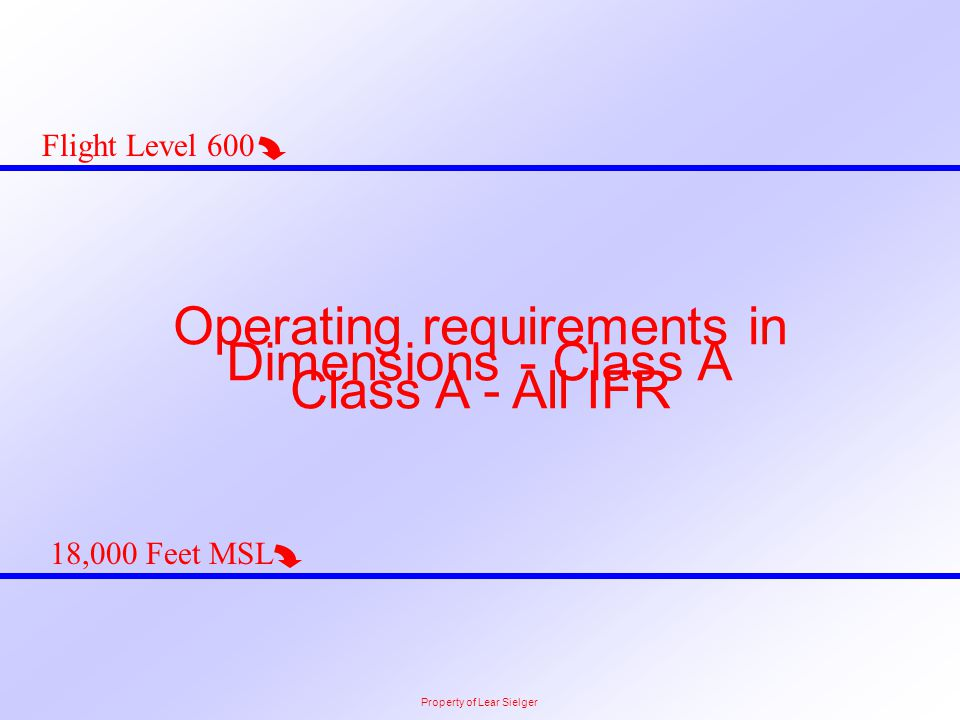 Operating requirements in Class A - All IFR Dimensions - Class A