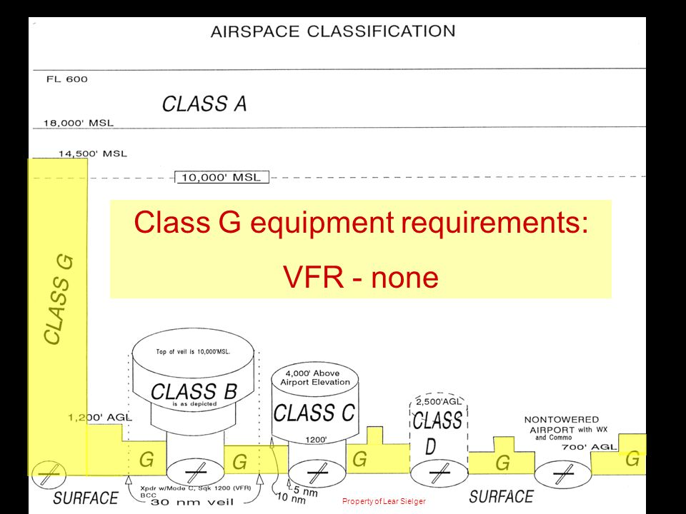 Class G equipment requirements: VFR - none