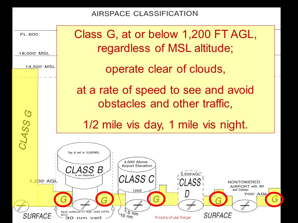 Class G, at or below 1,200 FT AGL, regardless of MSL altitude;
