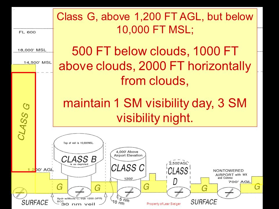 maintain 1 SM visibility day, 3 SM visibility night.