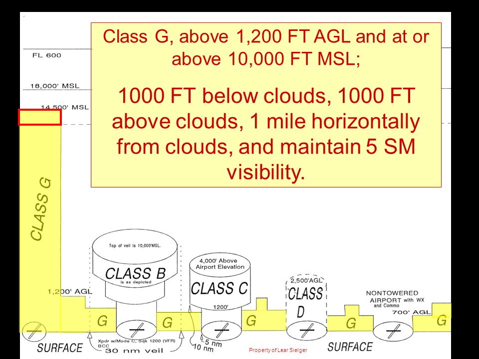 Class G, above 1,200 FT AGL and at or above 10,000 FT MSL;