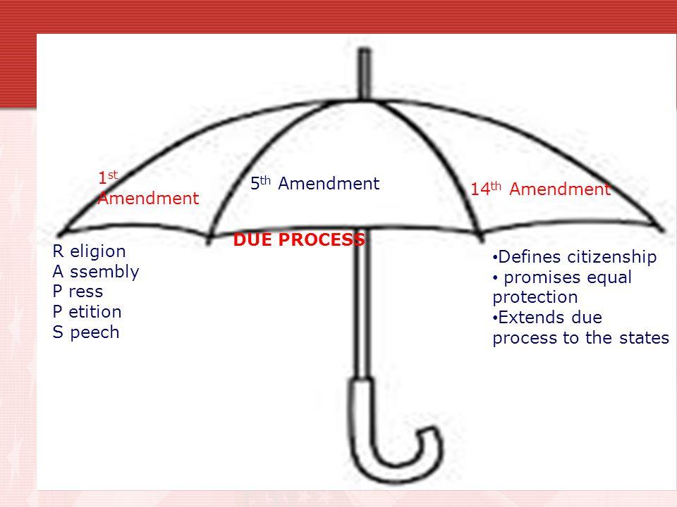1st Amendment 5th Amendment. 14th Amendment. DUE PROCESS. R eligion. A ssembly. P ress. P etition.