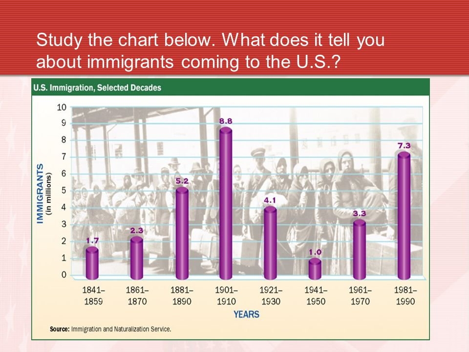 Study the chart below. What does it tell you about immigrants coming to the U.S.