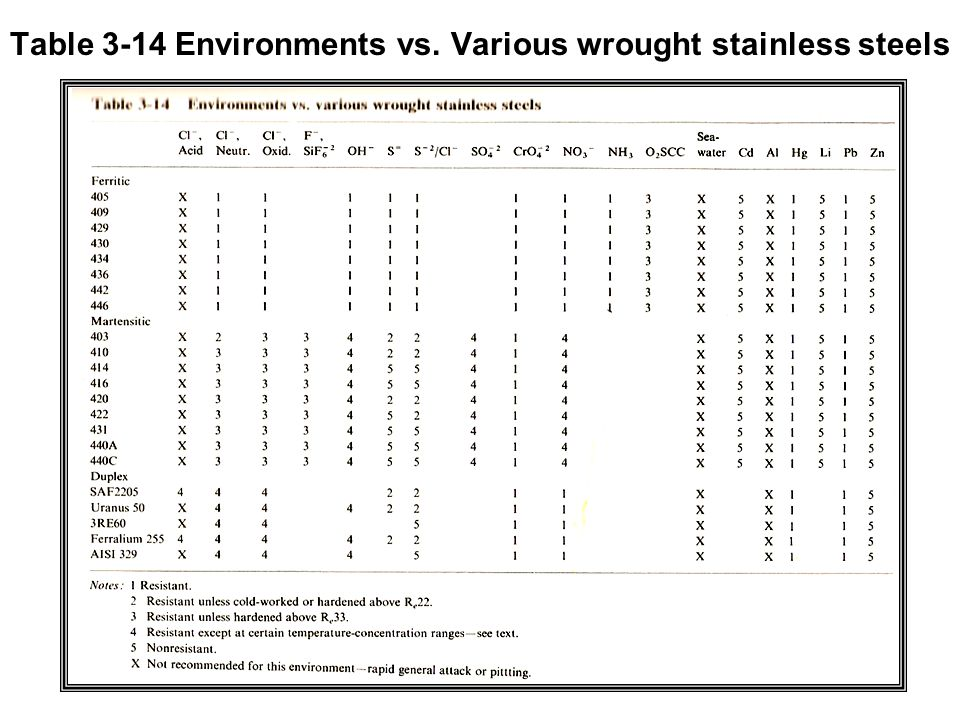 Table 3-14 Environments vs. Various wrought stainless steels