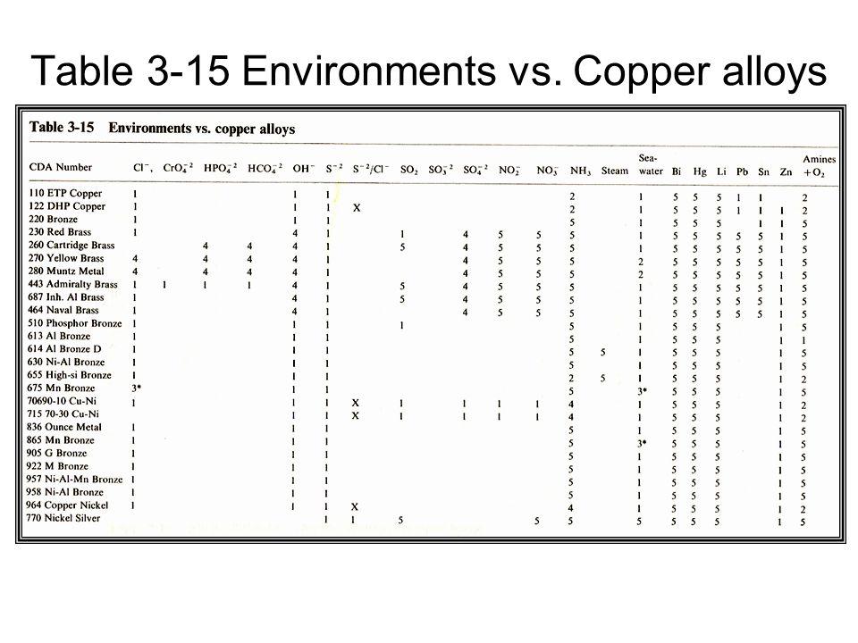 Table 3-15 Environments vs. Copper alloys