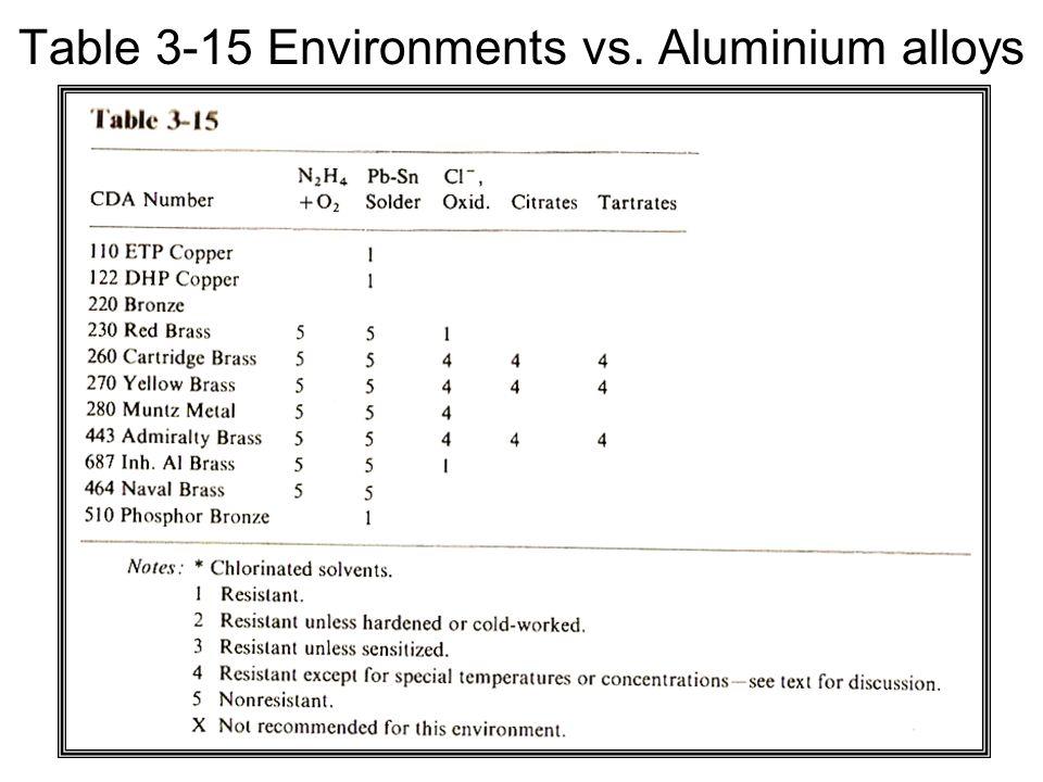 Table 3-15 Environments vs. Aluminium alloys