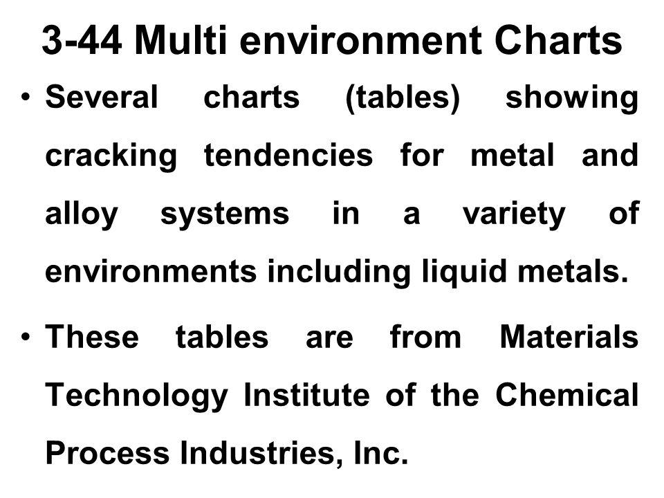 3-44 Multi environment Charts