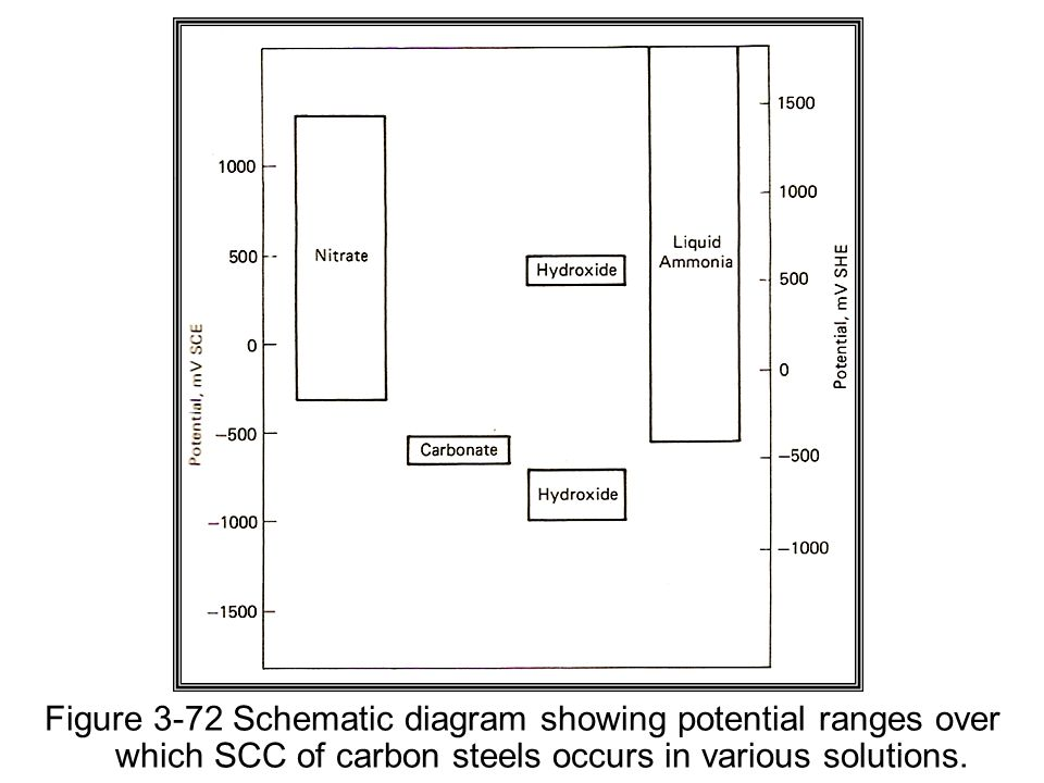 Figure 3-72 Schematic diagram showing potential ranges over which SCC of carbon steels occurs in various solutions.