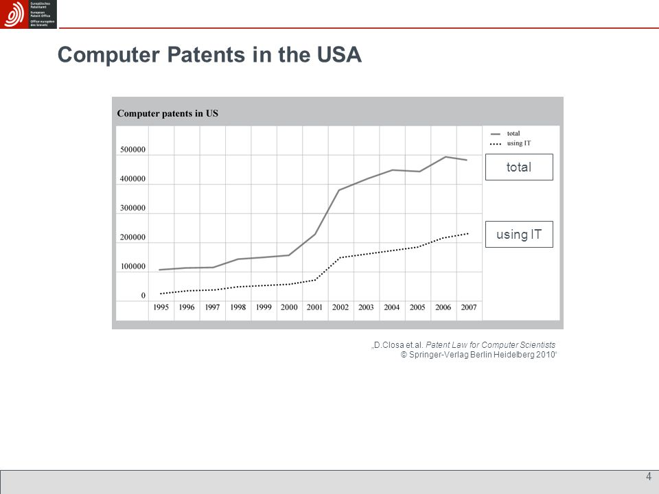Computer Patents in the USA