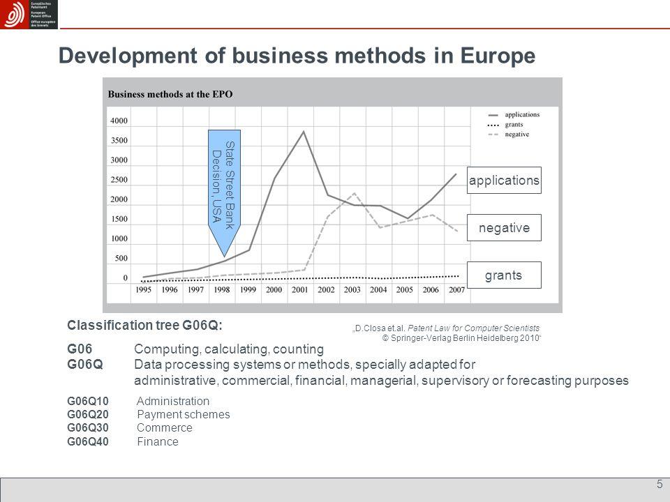 Development of business methods in Europe