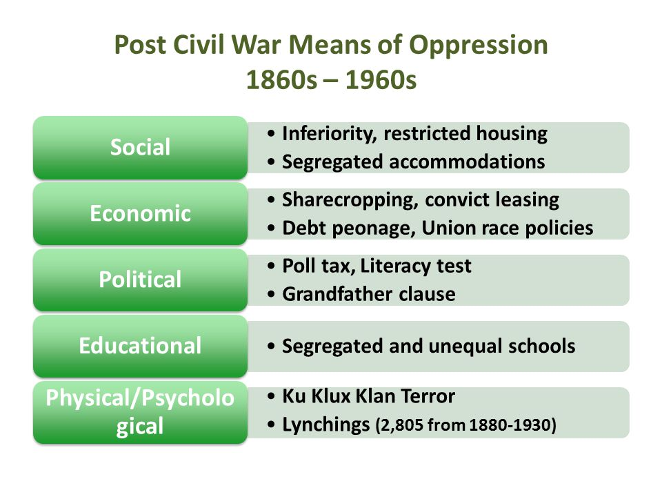 Post Civil War Means of Oppression 1860s – 1960s