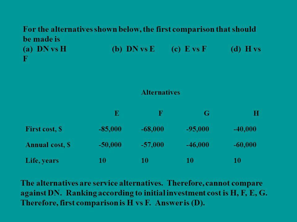 (a) DN vs H (b) DN vs E (c) E vs F (d) H vs F