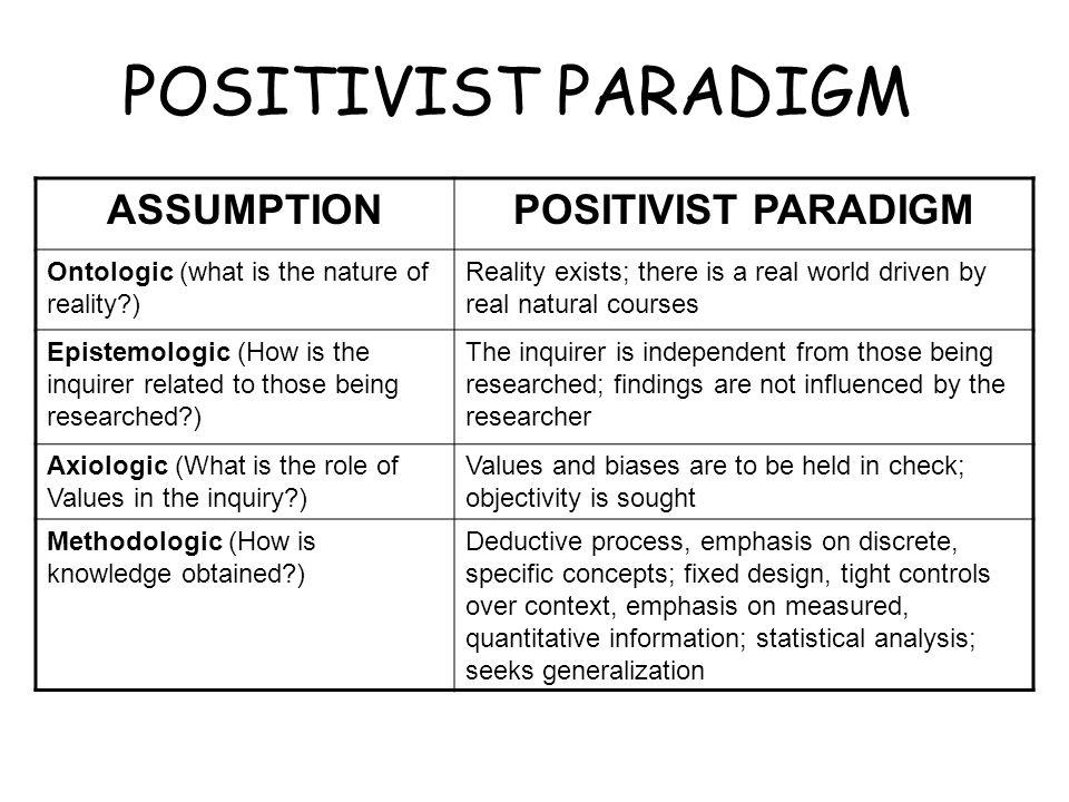 POSITIVIST PARADIGM ASSUMPTION POSITIVIST PARADIGM