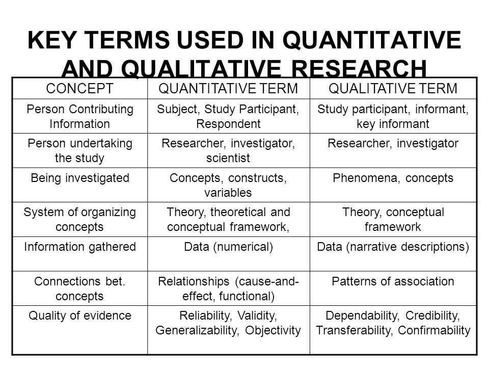 KEY TERMS USED IN QUANTITATIVE AND QUALITATIVE RESEARCH