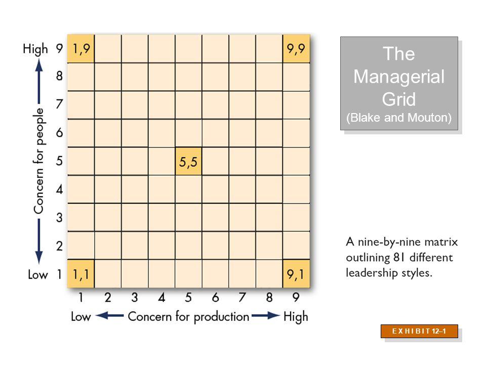 Leadership/Managerial Grid