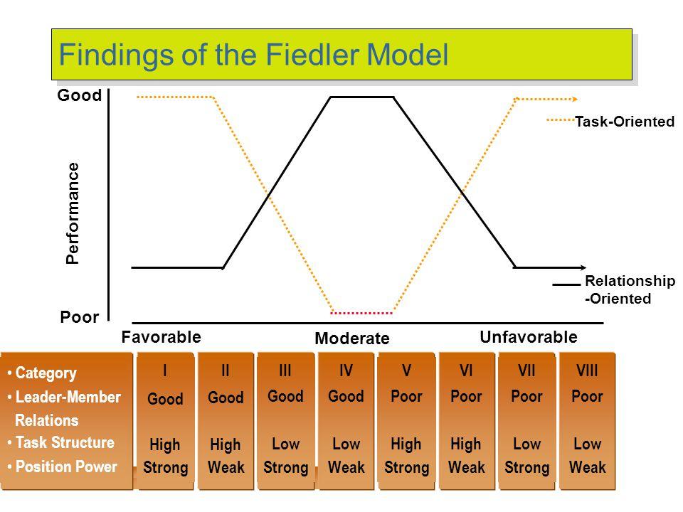 Findings from Fiedler Model
