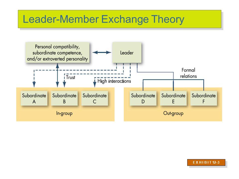 Path-Goal Theory Premise
