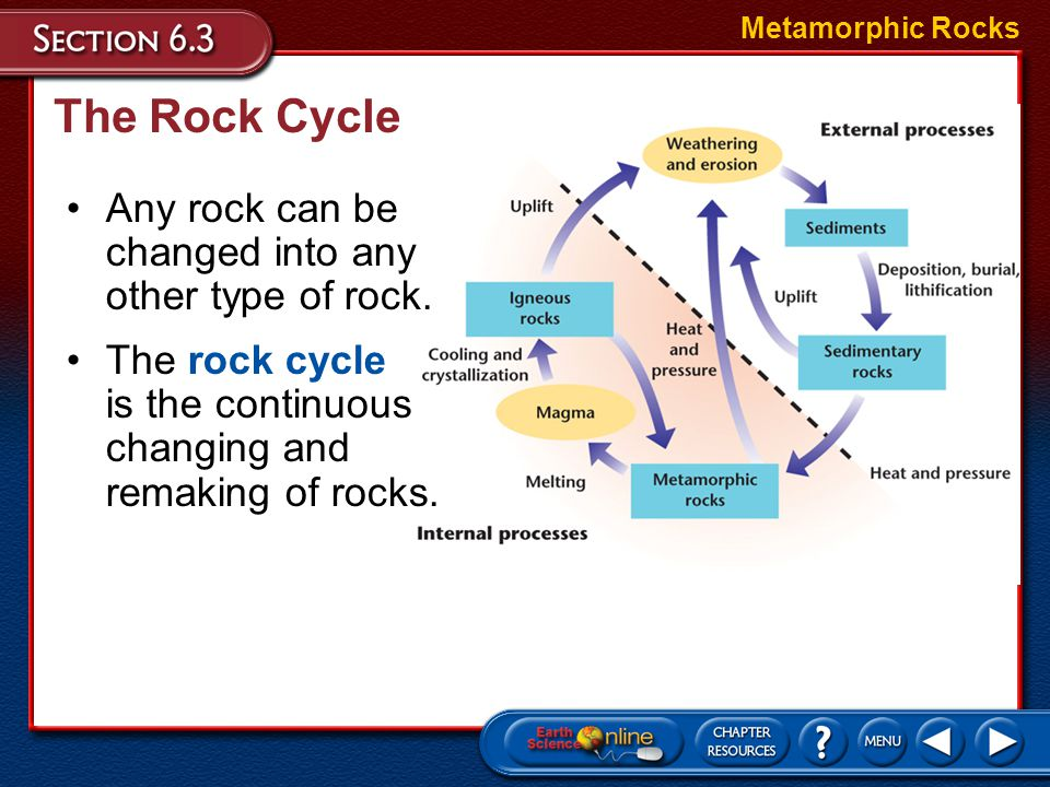 The Rock Cycle Any rock can be changed into any other type of rock.