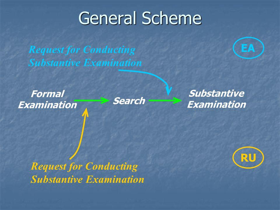 Substantive Examination