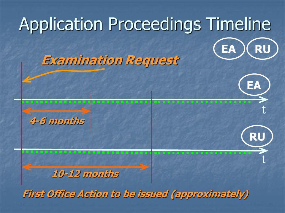 Application Proceedings Timeline