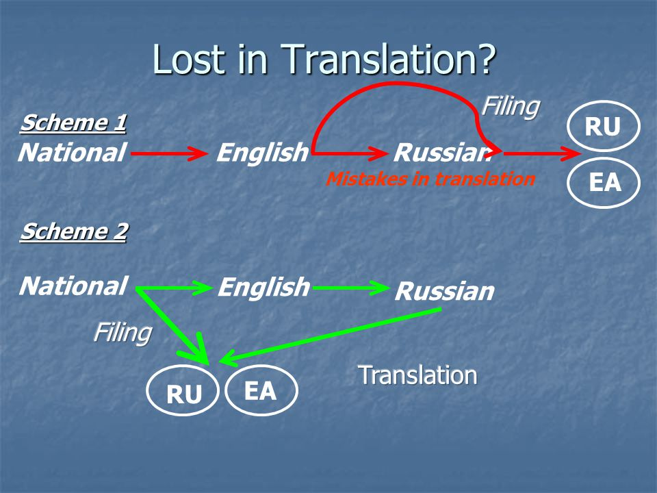 Mistakes in translation
