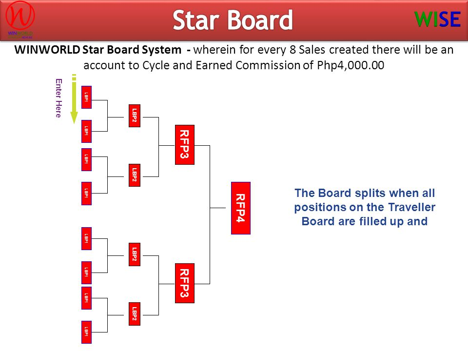 Star Board WINWORLD Star Board System - wherein for every 8 Sales created there will be an account to Cycle and Earned Commission of Php4,000.00.