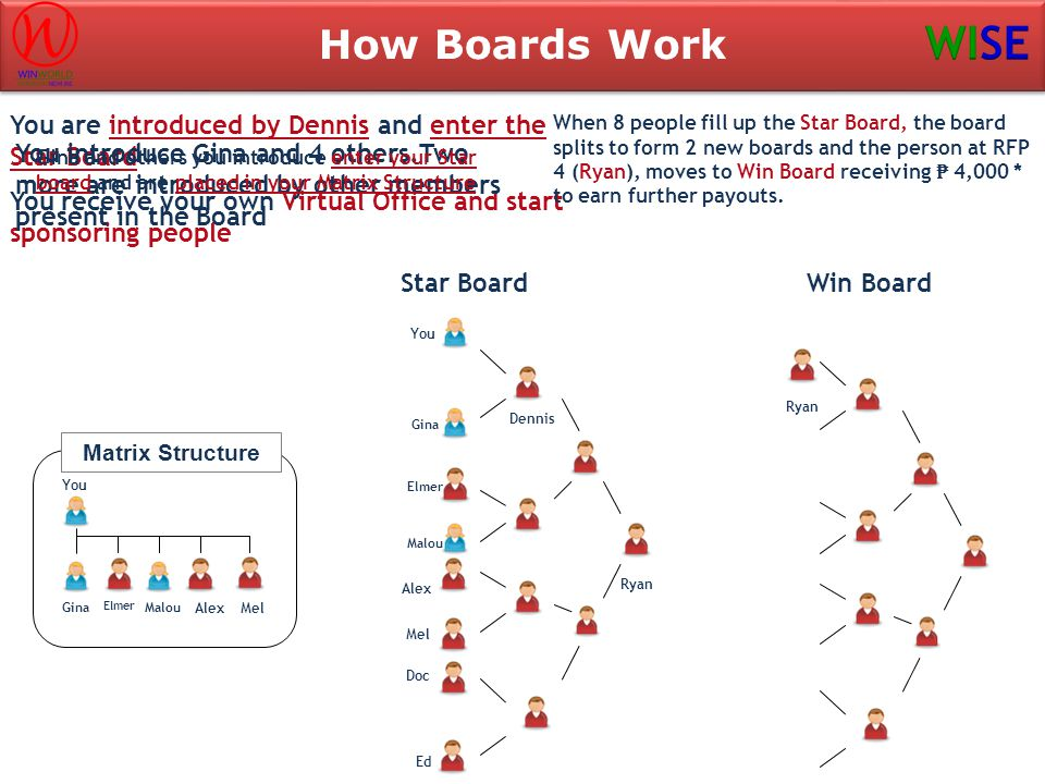 How Boards Work You are introduced by Dennis and enter the Star Board