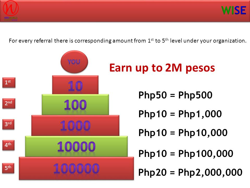 10 100 1000 10000 100000 Earn up to 2M pesos Php50 = Php500