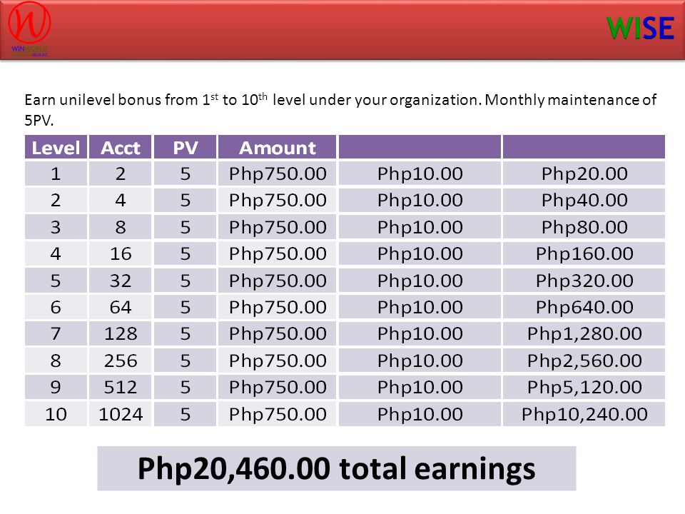 Earn unilevel bonus from 1st to 10th level under your organization