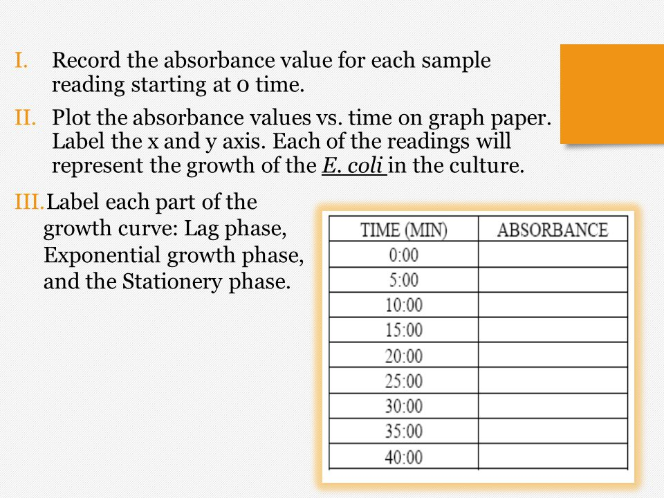 Record the absorbance value for each sample reading starting at 0 time.