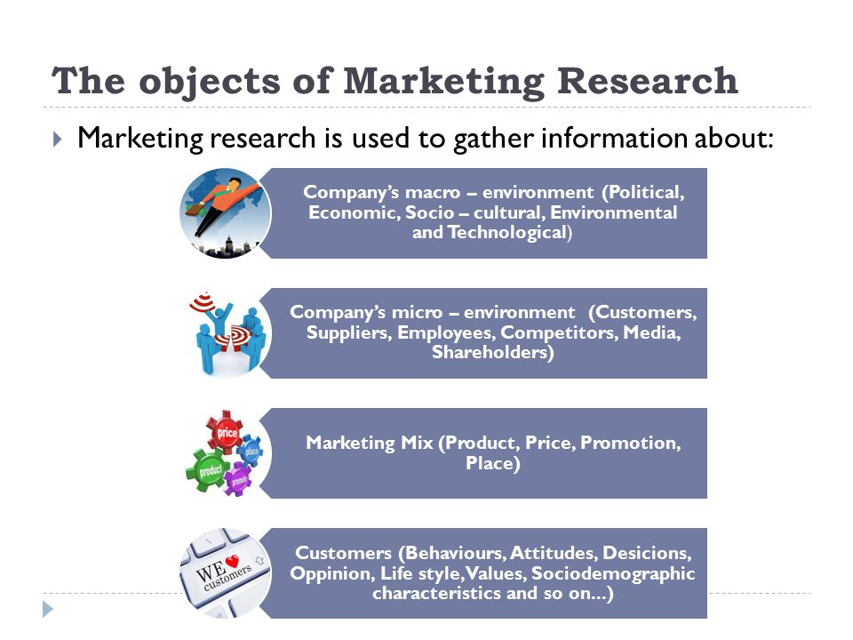 The objects of Marketing Research