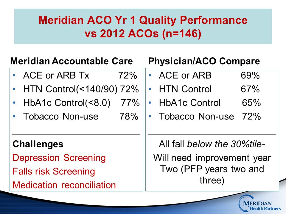 Meridian ACO Yr 1 Quality Performance vs 2012 ACOs (n=146)
