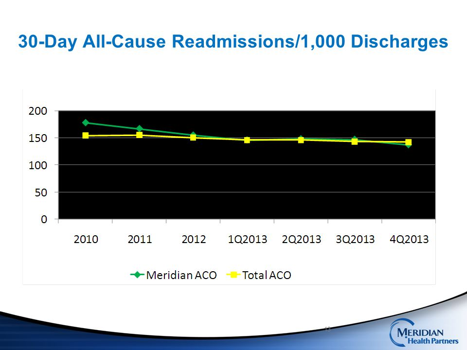 30-Day All-Cause Readmissions/1,000 Discharges